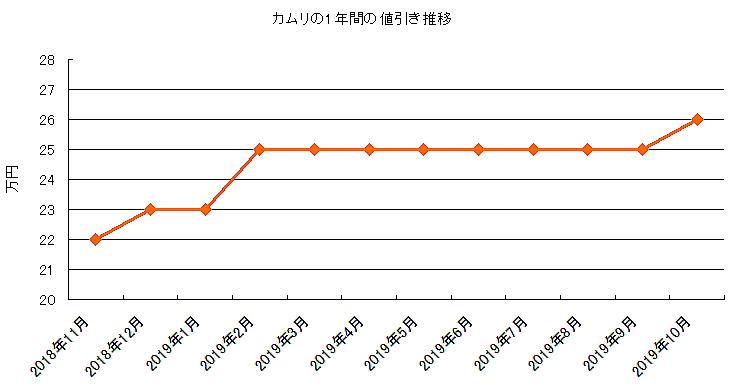 カムリの1年間の値引き推移表