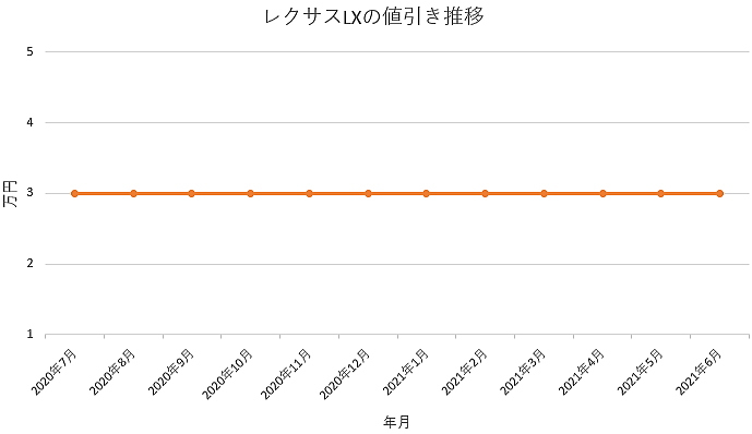 レクサスLXの値引き推移グラフの値引き推移グラフ