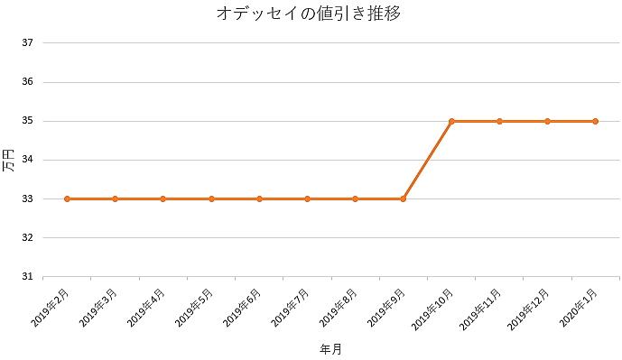 オデッセイの値引きグラフ推移