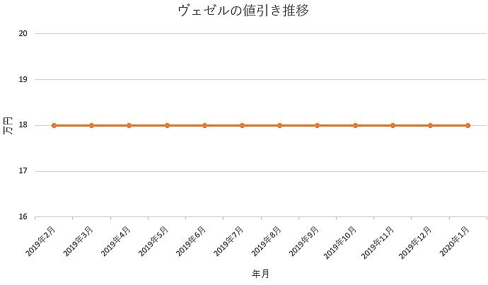 ヴェゼルの値引きグラフ推移