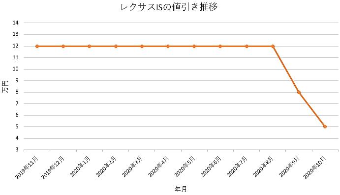 レクサスISの値引き推移グラフ
