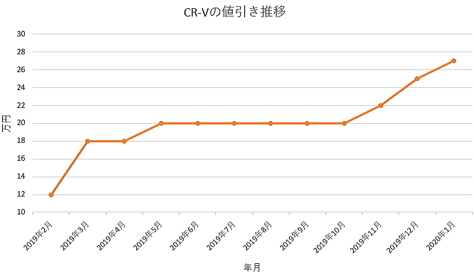 CR-Vの値引きグラフ推移