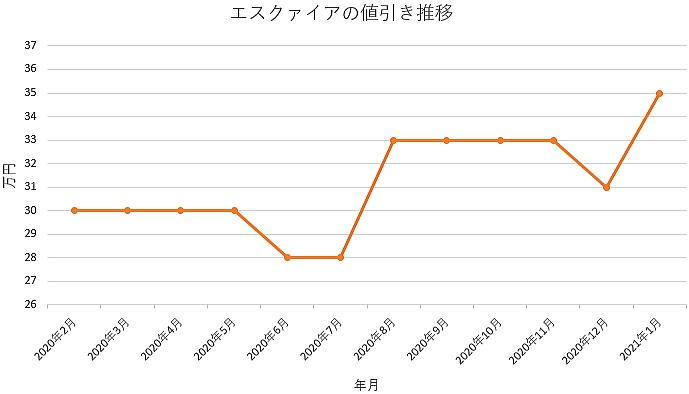 エスクァイアの値引き推移グラフ