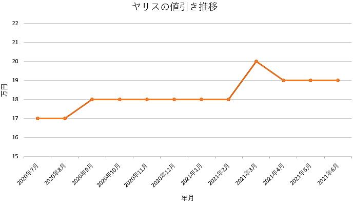 ヤリスの値引き推移グラフの値引き推移グラフ