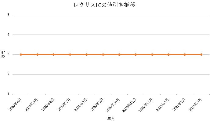 レクサスLCの値引き推移グラフ