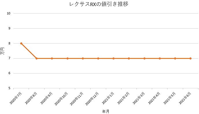 レクサスRXの値引き推移グラフの値引き推移グラフ