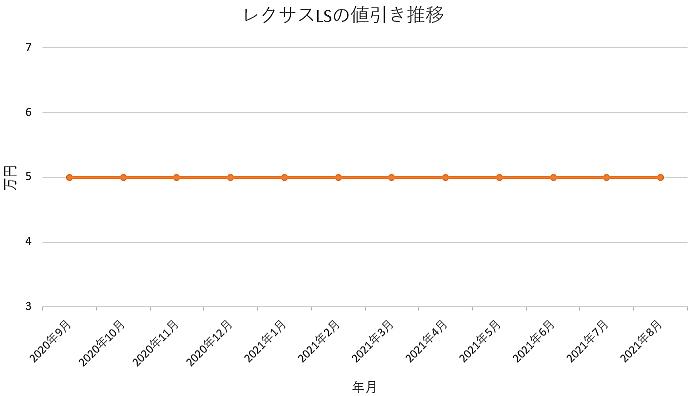 レクサスLSの値引き推移グラフの値引き推移グラフ