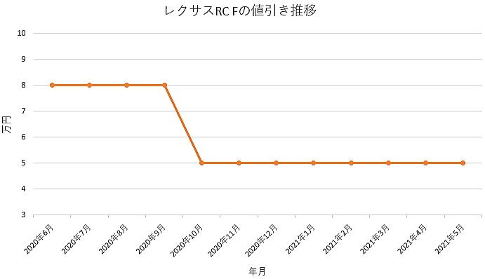 レクサスRC Fの値引き推移グラフ