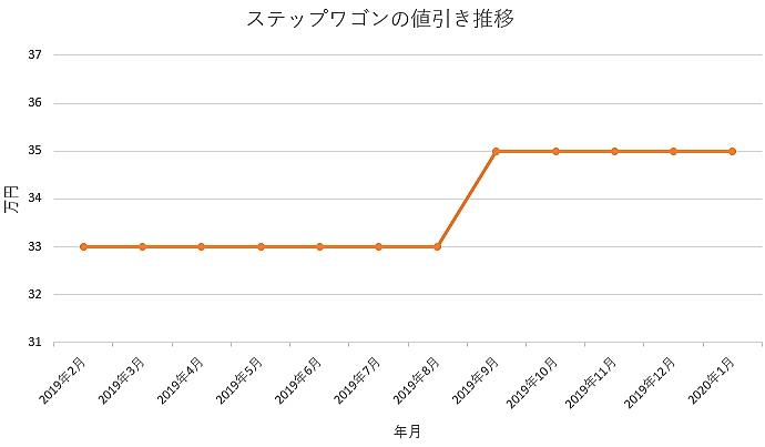 ステップワゴンの値引きグラフ推移