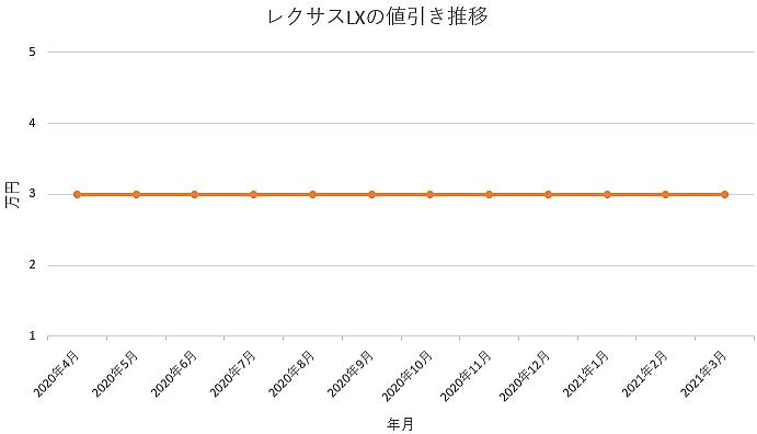 レクサスLXの値引き推移グラフ