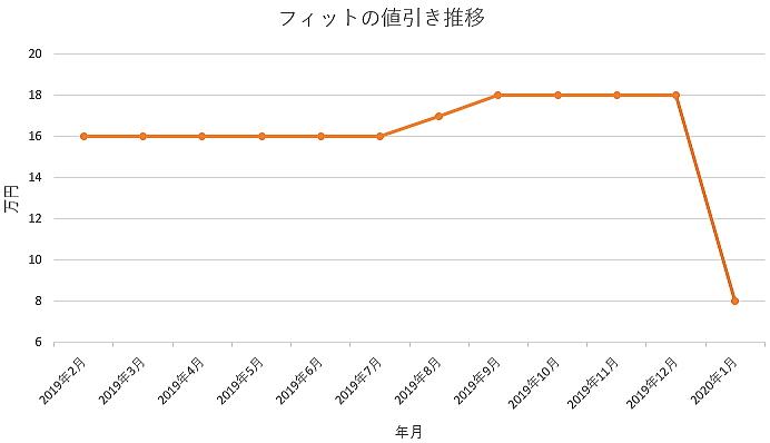 フィットの値引きグラフ推移