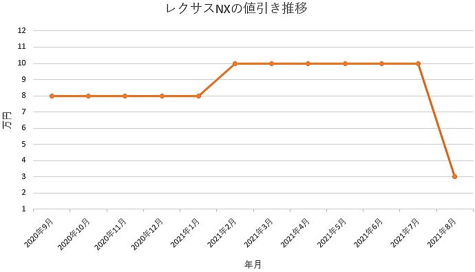 レクサスNXの値引き推移グラフの値引き推移グラフ