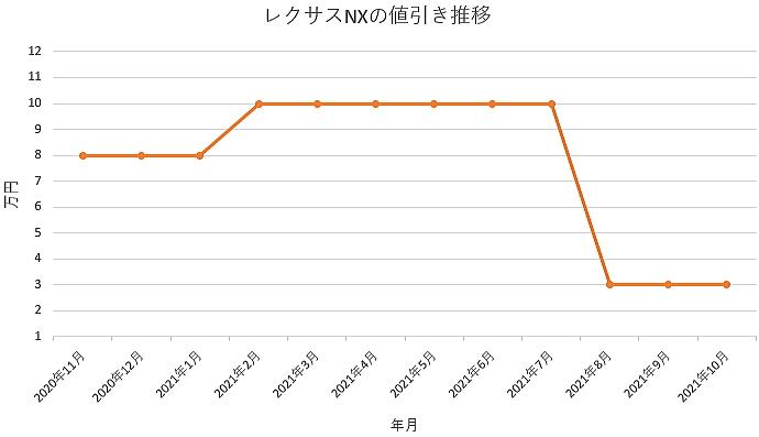 レクサスNXの値引き推移グラフ