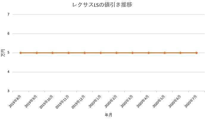 LSの値引き推移グラフ