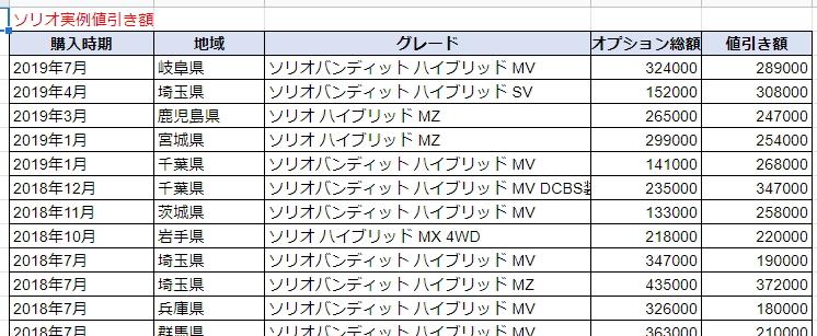 ソリオの実例値引き額表