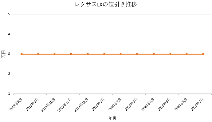 LXの値引き推移グラフ