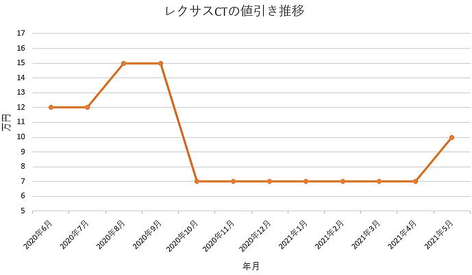 レクサスCTの値引き推移グラフ