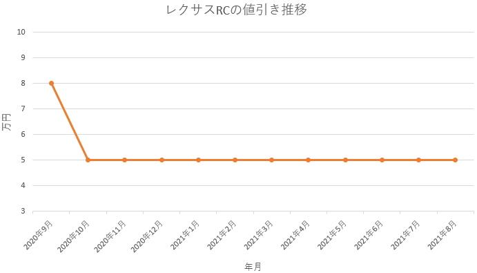 レクサスRCの値引き推移グラフの値引き推移グラフ