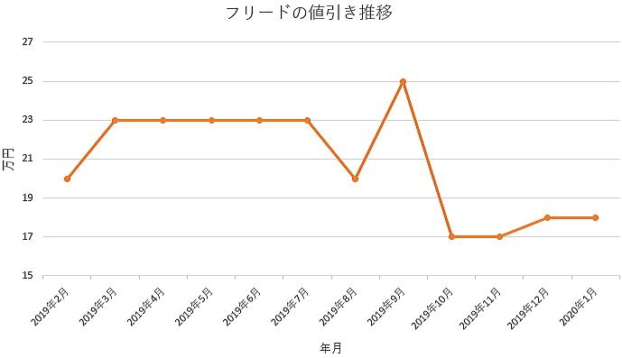 フリードの値引きグラフ推移
