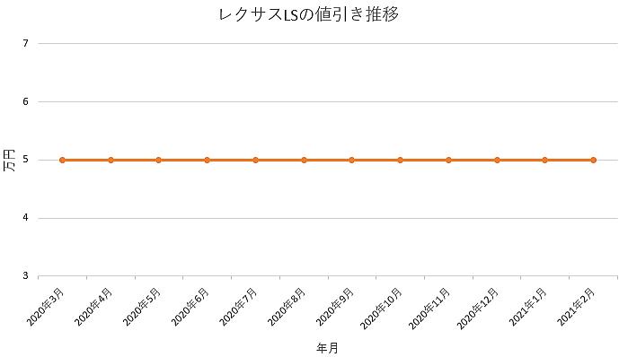 レクサスLSの値引き推移グラフ