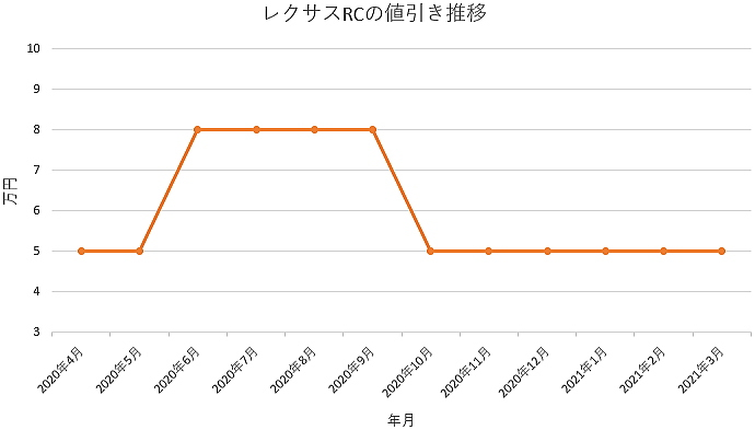 レクサスRCの値引き推移グラフ
