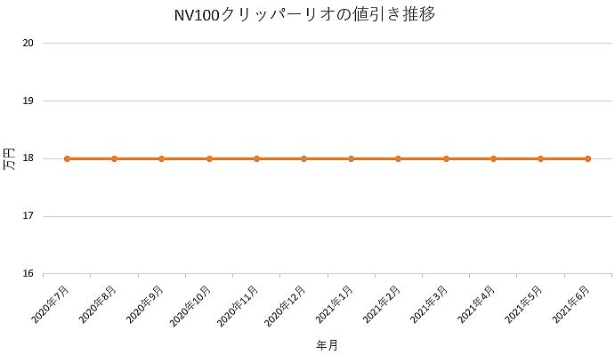 NV100クリッパーリオの値引き推移グラフの値引き推移グラフ