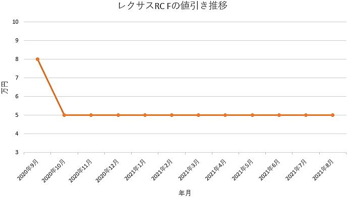 レクサスRC Fの値引き推移グラフの値引き推移グラフ