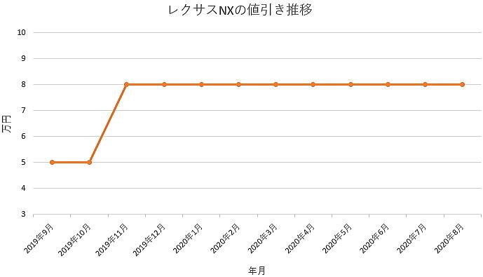レクサス NXの値引き推移グラフ