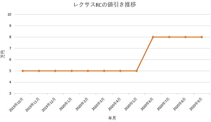 レクサス RCの値引き推移グラフ