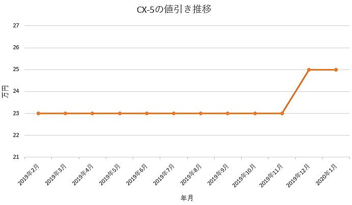 CX-5の値引きグラフ推移
