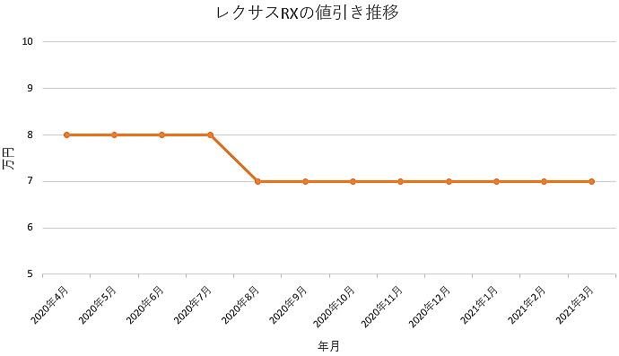 レクサスRXの値引き推移グラフ