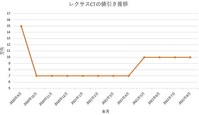 レクサスCTの値引き推移グラフの値引き推移グラフ