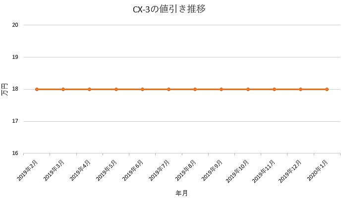 CX-3の値引きグラフ推移