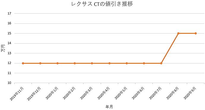 レクサス CTの値引き推移グラフ