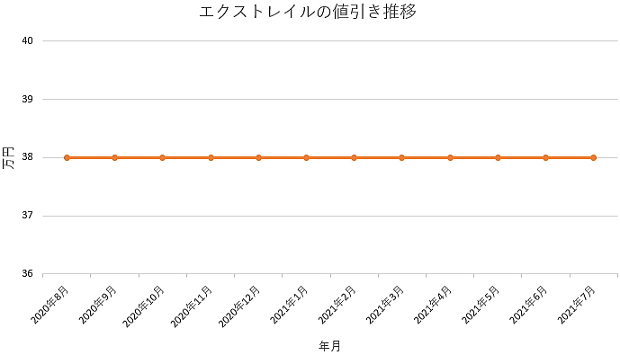 エクストレイルの値引き推移グラフ