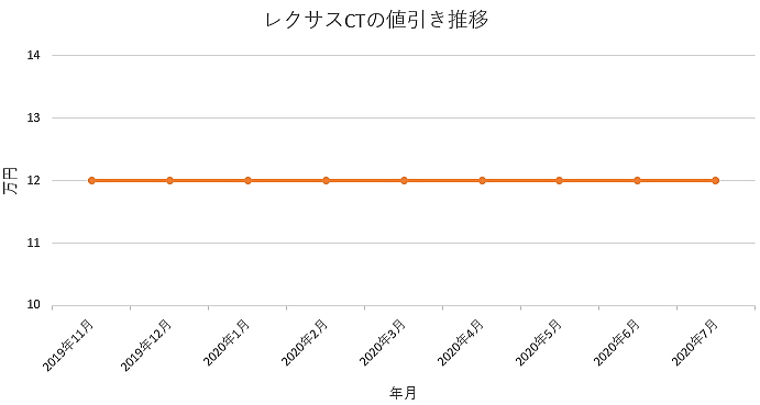 CTの値引き推移グラフ