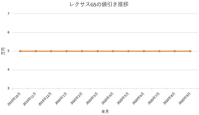 レクサス GSの値引き推移グラフ