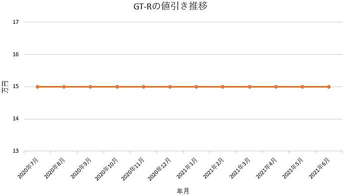 GT-Rの値引き推移グラフの値引き推移グラフ
