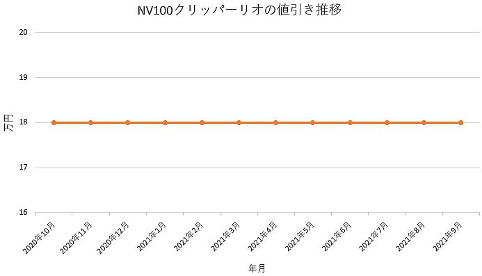 NV100クリッパーリオの値引き推移グラフ