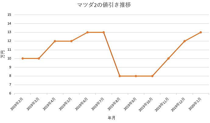 マツダ2の値引きグラフ推移