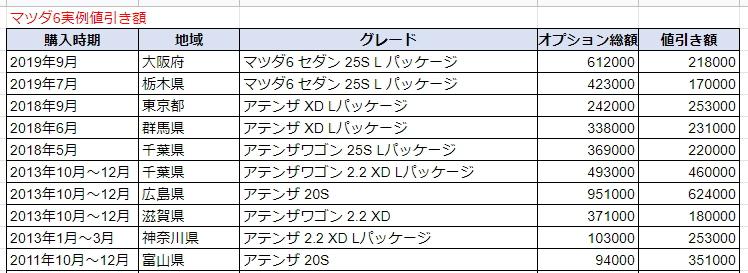 マツダ6の実例値引き額表