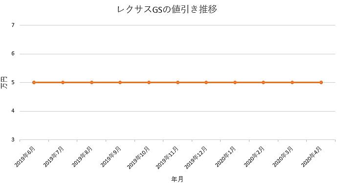 レクサスGSの値引き推移グラフ