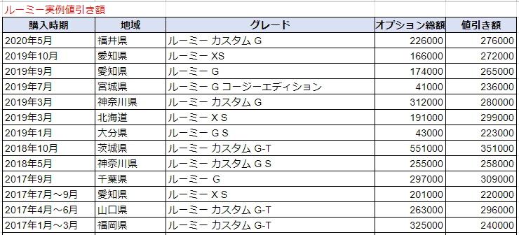 ルーミーの実例値引き表