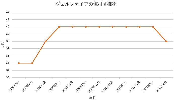 ヴェルファイアの値引き推移グラフ