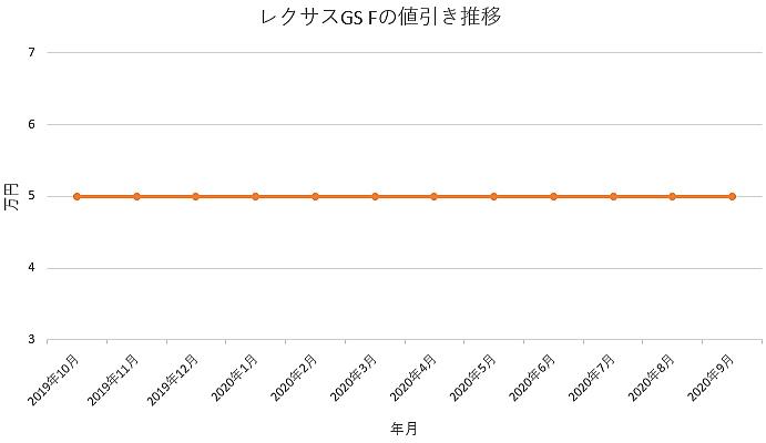 レクサス GS Fの値引き推移グラフ
