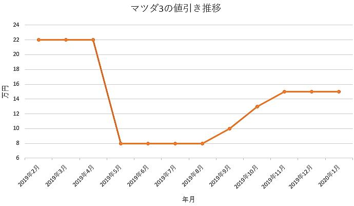 マツダ3の値引きグラフ推移