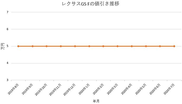 GS Fの値引き推移グラフ