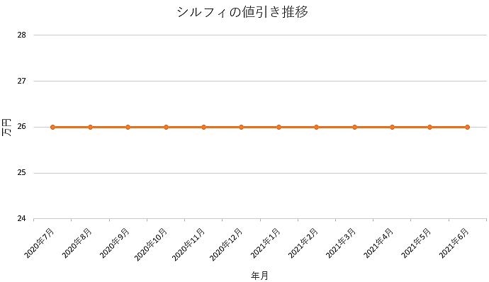 シルフィの値引き推移グラフの値引き推移グラフ