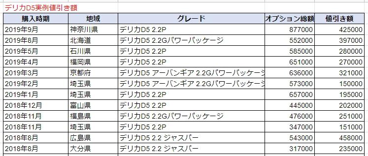 デリカD5の実例値引き額表