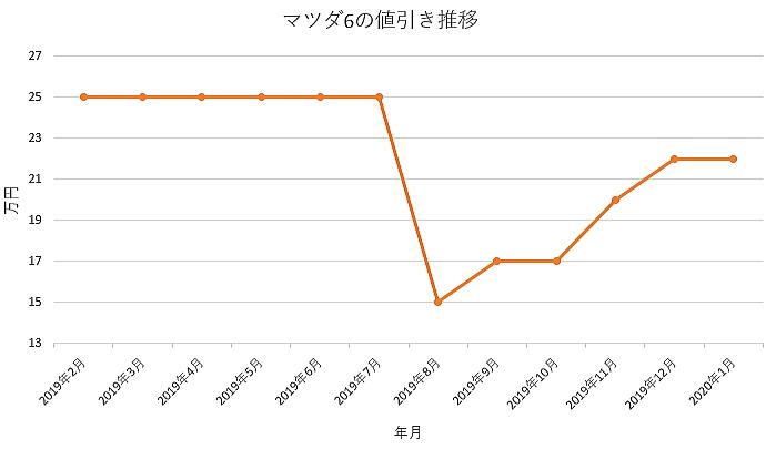 マツダ6の値引きグラフ推移